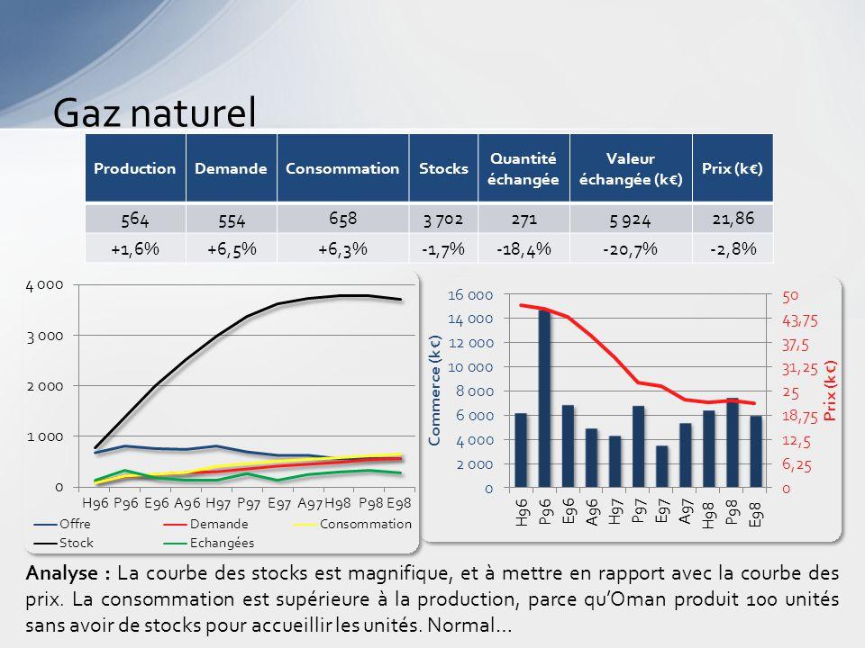 Gaz naturel Analyse : La courbe des stocks est magnifique, et à mettre en rapport avec la courbe des prix.