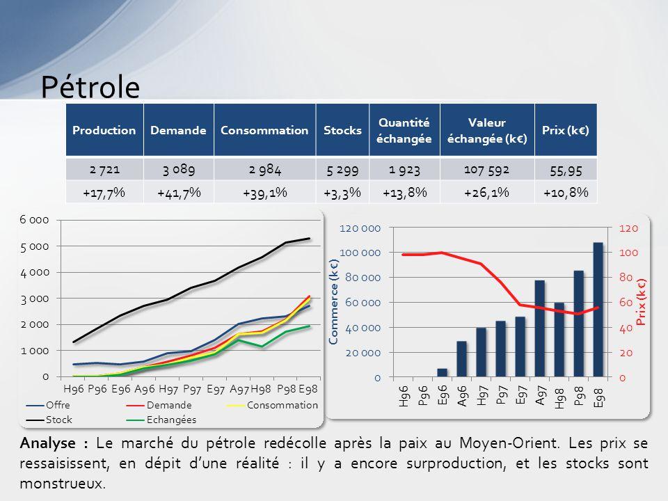 Pétrole Analyse : Le marché du pétrole redécolle après la paix au Moyen-Orient.
