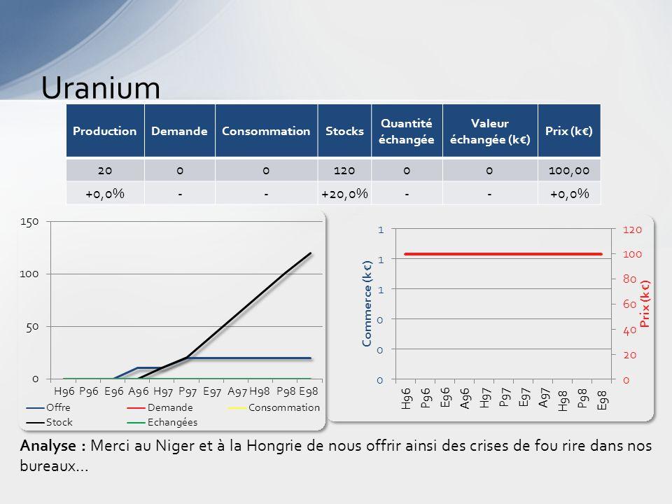 Uranium Analyse : Merci au Niger et à la Hongrie de nous offrir ainsi des crises de fou rire dans nos bureaux… ProductionDemandeConsommationStocks Quantité échangée Valeur échangée (k€) Prix (k€) 200012000100,00 +0,0%--+20,0%--+0,0%
