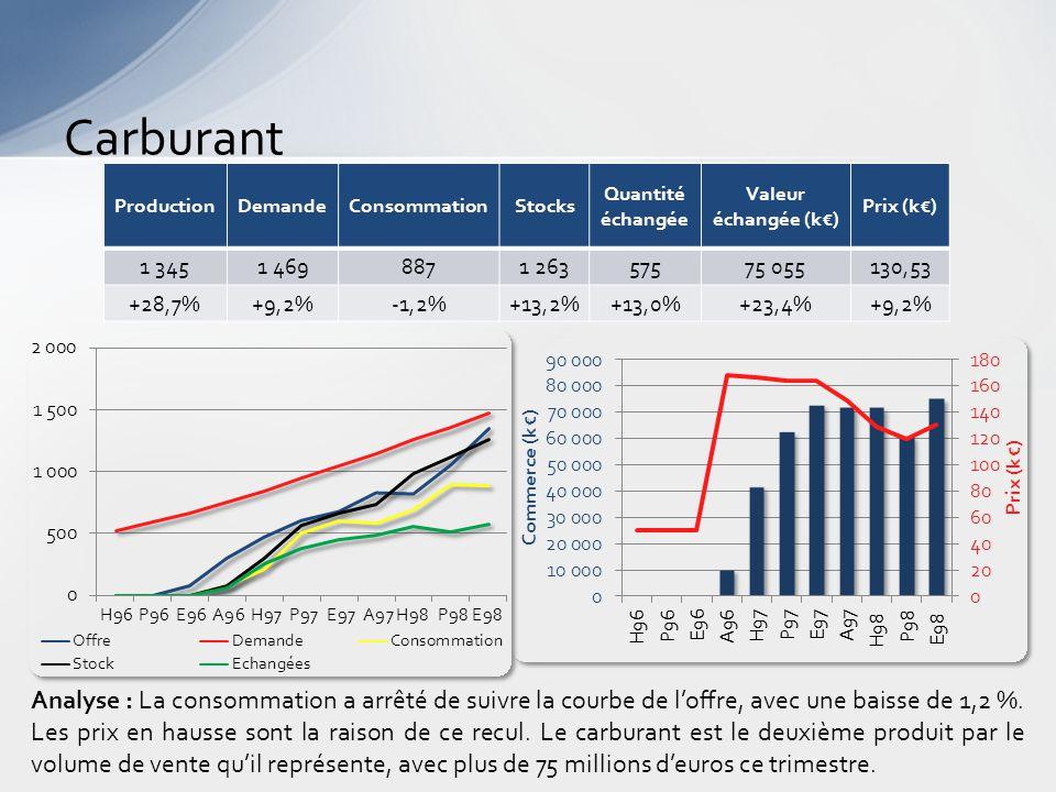 Carburant Analyse : La consommation a arrêté de suivre la courbe de l'offre, avec une baisse de 1,2 %.