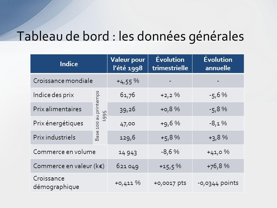Tableau de bord : les données générales Indice Valeur pour l'été 1998 Évolution trimestrielle Évolution annuelle Croissance mondiale+4,55 %-- Indice des prix Base 100 au printemps 1995 61,76+2,2 %-5,6 % Prix alimentaires39,26+0,8 %-5,8 % Prix énergétiques47,00+9,6 %-8,1 % Prix industriels129,6+5,8 %+3,8 % Commerce en volume14 943-8,6 %+41,0 % Commerce en valeur (k€)621 049+15,5 %+76,8 % Croissance démographique +0,411 %+0,0017 pts-0,0344 points