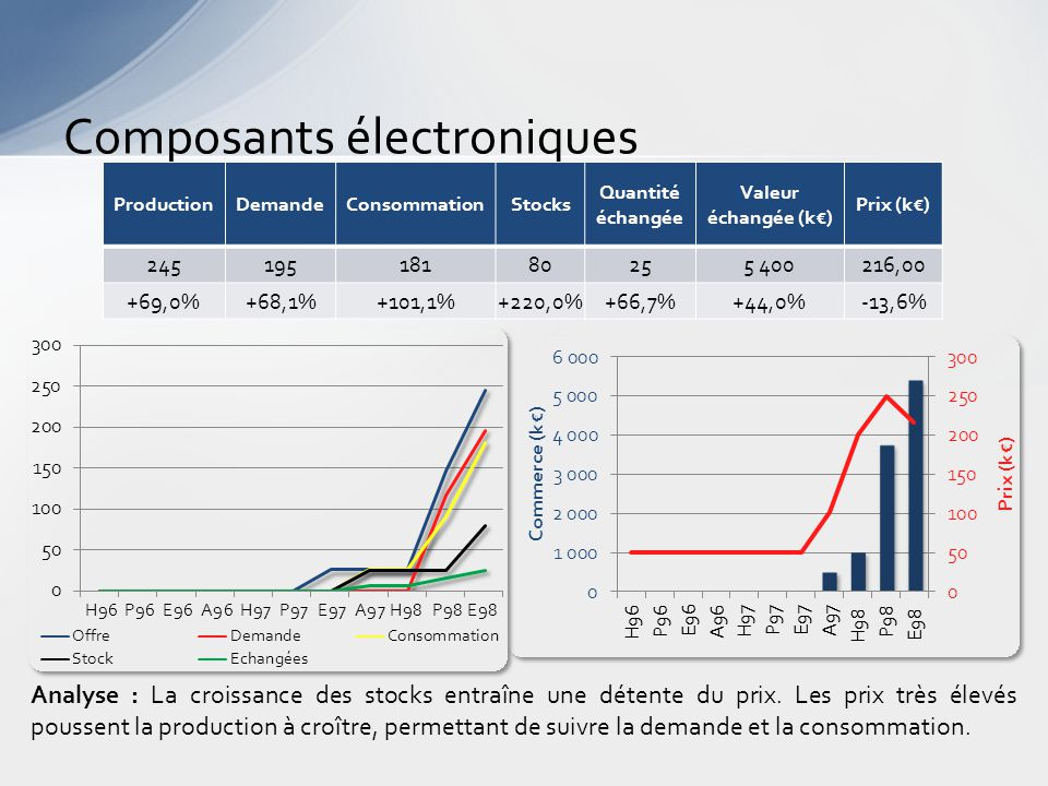 Composants électroniques Analyse : La croissance des stocks entraîne une détente du prix.