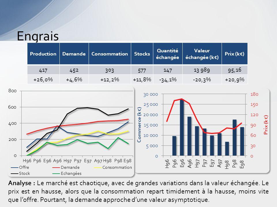 Engrais Analyse : Le marché est chaotique, avec de grandes variations dans la valeur échangée.