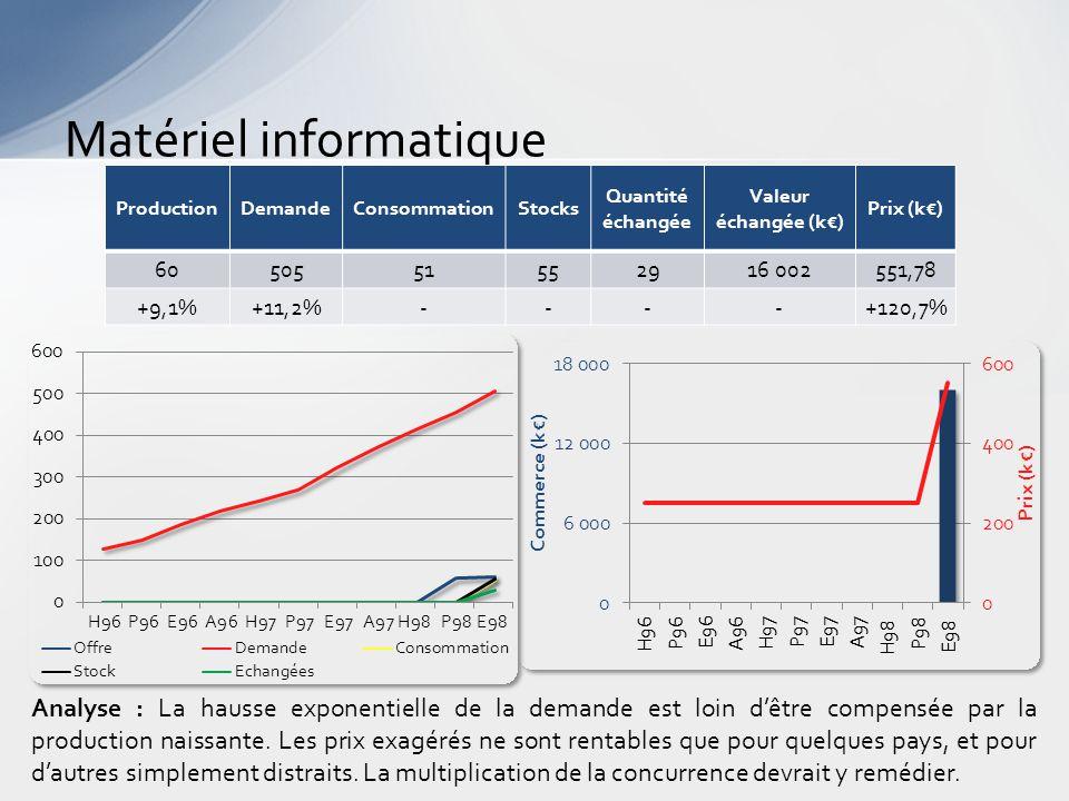 Matériel informatique Analyse : La hausse exponentielle de la demande est loin d'être compensée par la production naissante.
