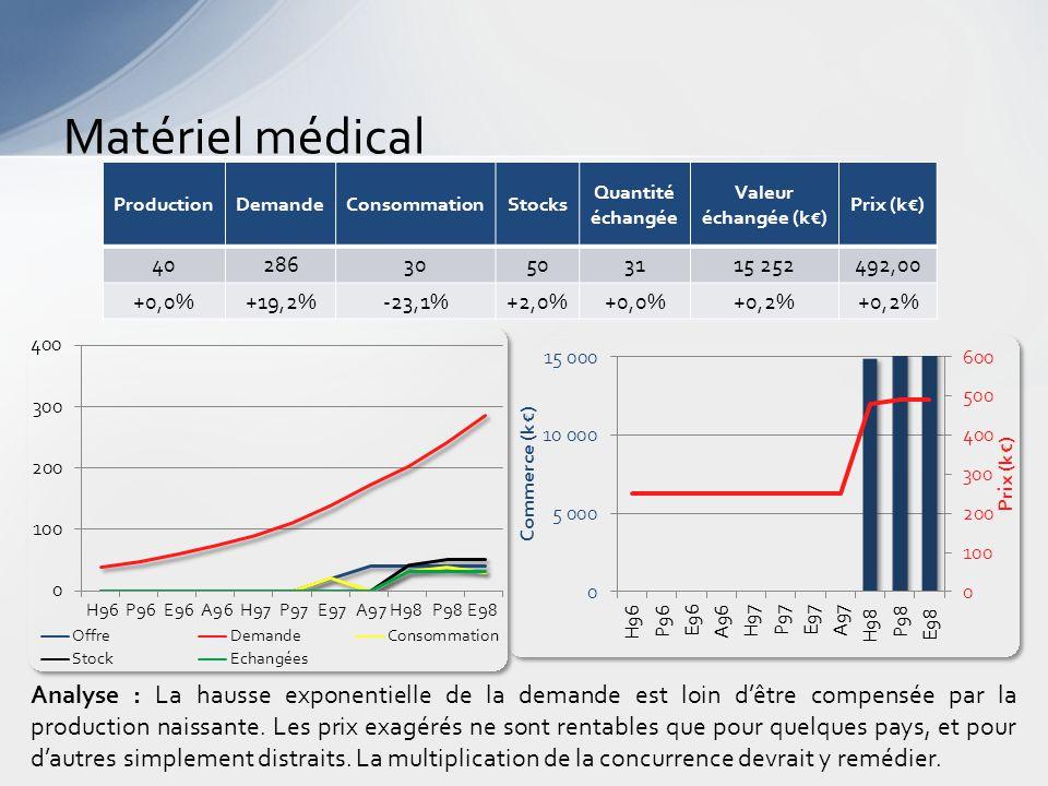 Matériel médical Analyse : La hausse exponentielle de la demande est loin d'être compensée par la production naissante.