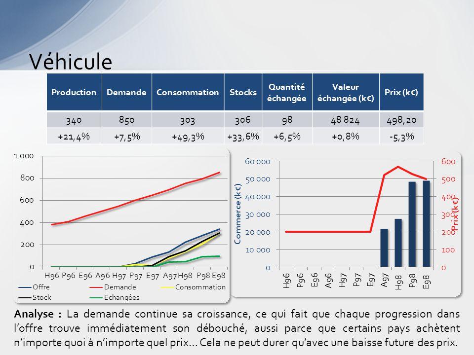 Véhicule Analyse : La demande continue sa croissance, ce qui fait que chaque progression dans l'offre trouve immédiatement son débouché, aussi parce que certains pays achètent n'importe quoi à n'importe quel prix… Cela ne peut durer qu'avec une baisse future des prix.
