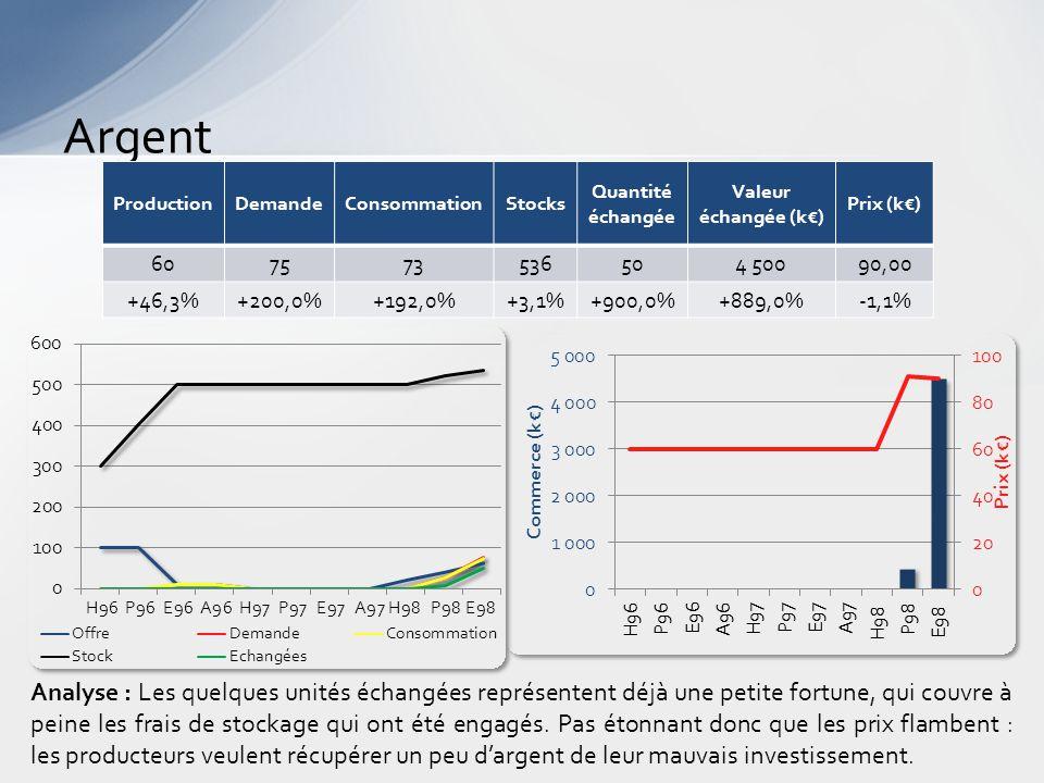 Argent Analyse : Les quelques unités échangées représentent déjà une petite fortune, qui couvre à peine les frais de stockage qui ont été engagés.