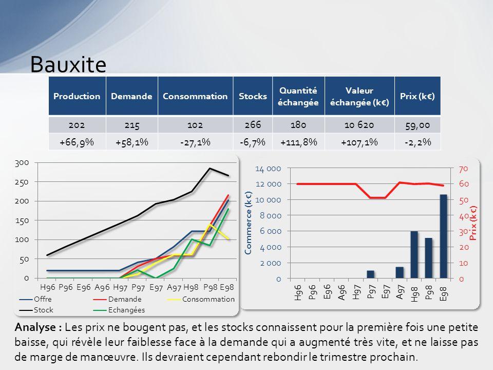 Bauxite Analyse : Les prix ne bougent pas, et les stocks connaissent pour la première fois une petite baisse, qui révèle leur faiblesse face à la demande qui a augmenté très vite, et ne laisse pas de marge de manœuvre.