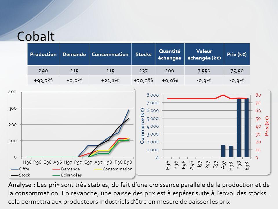 Cobalt Analyse : Les prix sont très stables, du fait d'une croissance parallèle de la production et de la consommation.