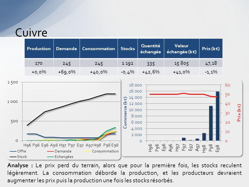 Cuivre Analyse : Le prix perd du terrain, alors que pour la première fois, les stocks reculent légèrement.
