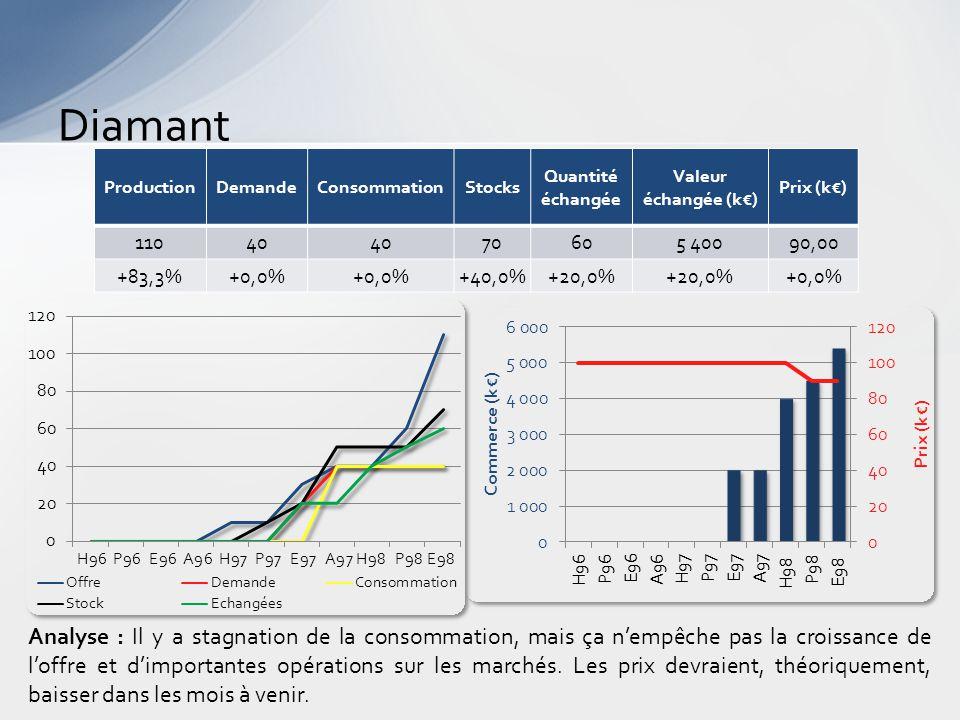 Diamant Analyse : Il y a stagnation de la consommation, mais ça n'empêche pas la croissance de l'offre et d'importantes opérations sur les marchés.