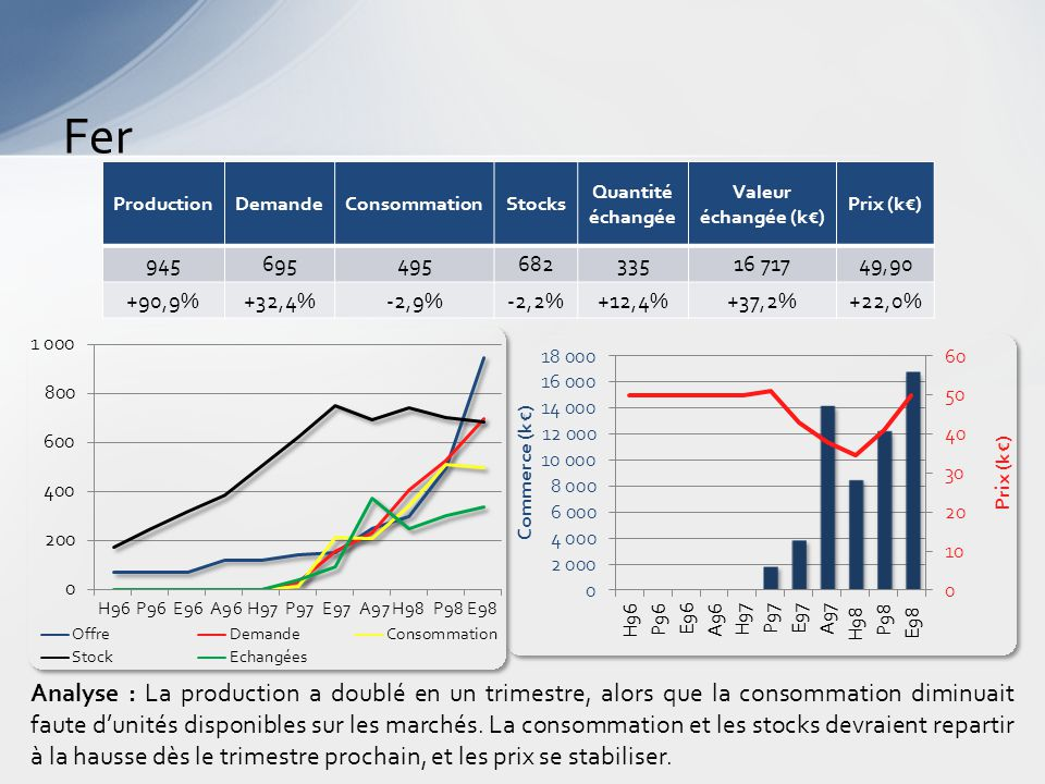 Fer Analyse : La production a doublé en un trimestre, alors que la consommation diminuait faute d'unités disponibles sur les marchés.