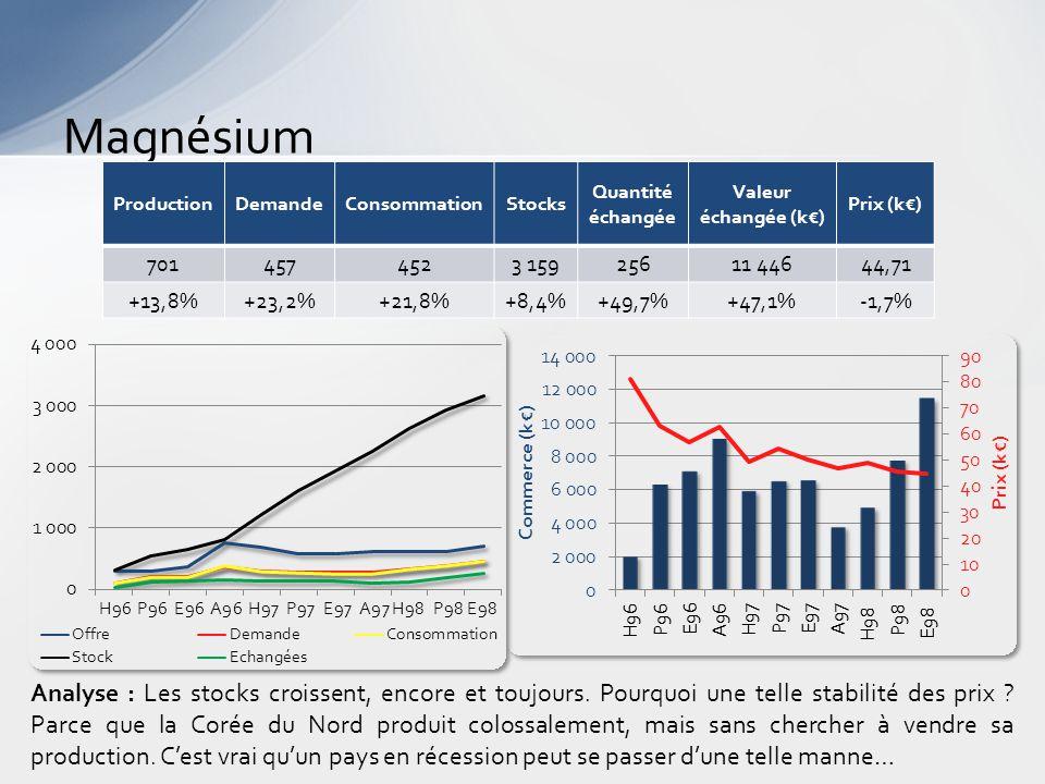 Magnésium Analyse : Les stocks croissent, encore et toujours.