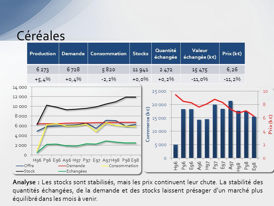 Céréales Analyse : Les stocks sont stabilisés, mais les prix continuent leur chute.