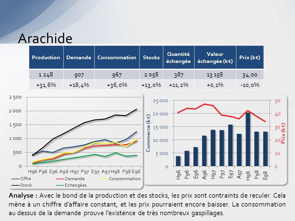 Arachide Analyse : Avec le bond de la production et des stocks, les prix sont contraints de reculer.