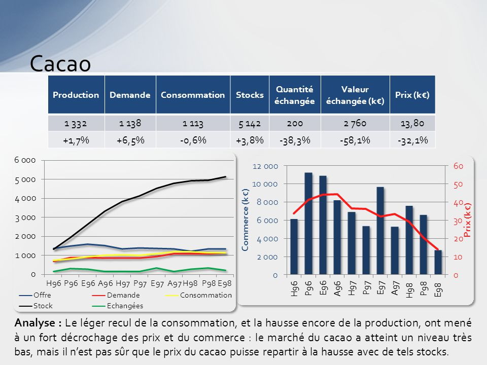 Cacao Analyse : Le léger recul de la consommation, et la hausse encore de la production, ont mené à un fort décrochage des prix et du commerce : le marché du cacao a atteint un niveau très bas, mais il n'est pas sûr que le prix du cacao puisse repartir à la hausse avec de tels stocks.