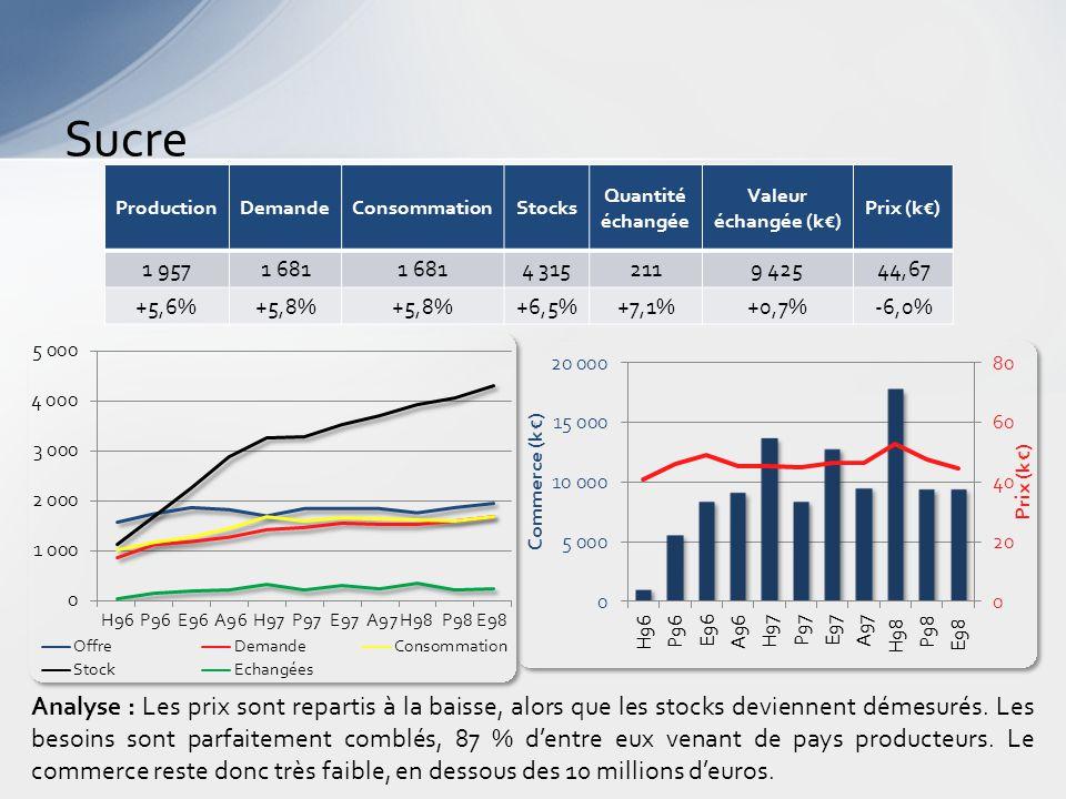 Sucre Analyse : Les prix sont repartis à la baisse, alors que les stocks deviennent démesurés.