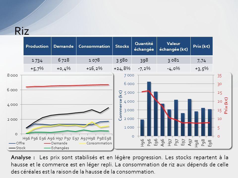 Poisson Analyse : Les stocks croissent très vite, comme la consommation mais aussi les prix.