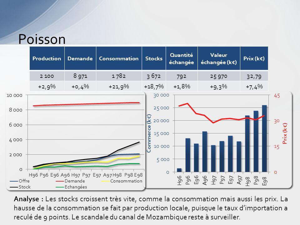 Or Analyse : La rupture de la fin 1997 se poursuit : des stocks en baisse, des prix d'une grande stabilité, un volume échangé égal à la consommation.