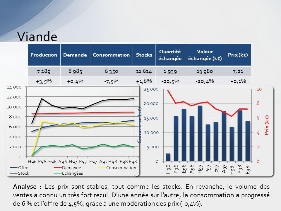 Viande Analyse : Les prix sont stables, tout comme les stocks.