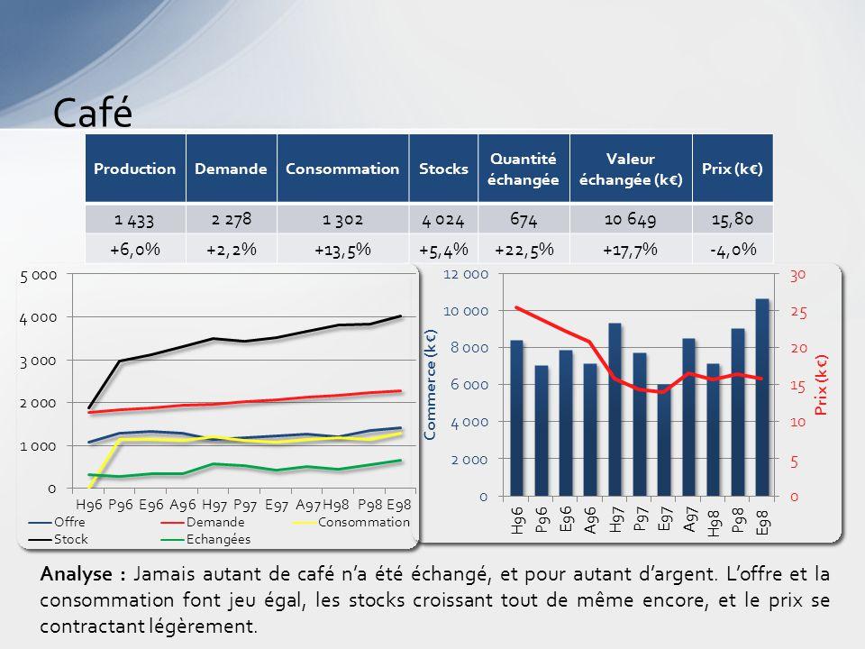 Tabac Analyse : Le prix du tabac baisse enfin, alors que les stocks pléthoriques croissent invariablement.