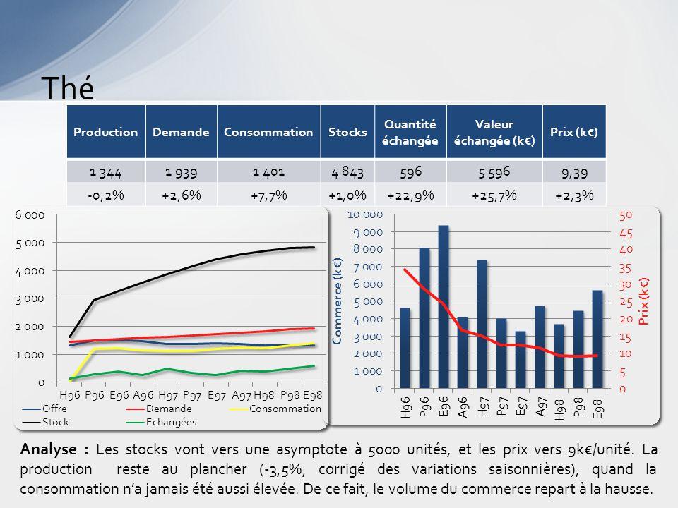 Thé Analyse : Les stocks vont vers une asymptote à 5000 unités, et les prix vers 9k€/unité.