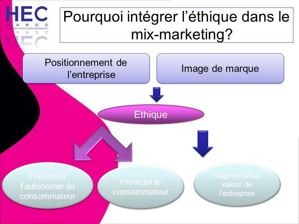 Pourquoi intégrer l'éthique dans le mix-marketing? Positionnement de l'entreprise Ethique Préserver l'autonomie du consommateur Protéger le consommate