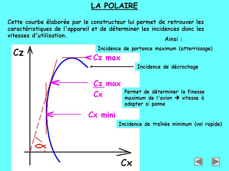 LA POLAIRE Cette courbe élaborée par le constructeur lui permet de retrouver les caractéristiques de l'appareil et de déterminer les incidences donc l