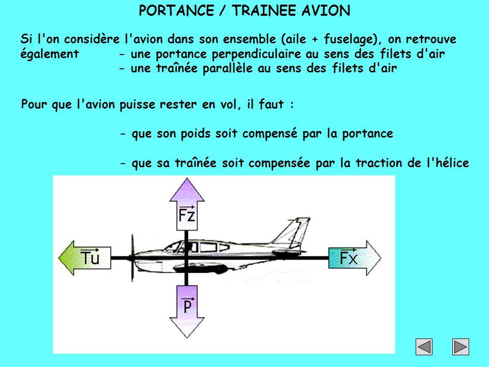 Si l'on considère l'avion dans son ensemble (aile + fuselage), on retrouve également- une portance perpendiculaire au sens des filets d'air - une traî