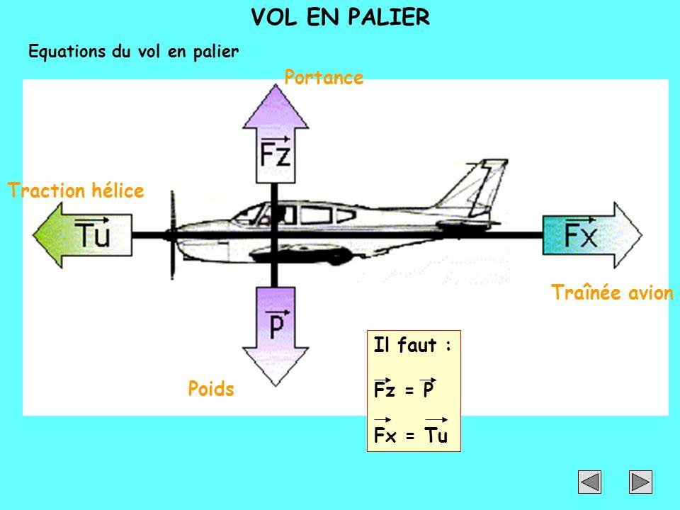 VOL EN PALIER Portance Poids Traction hélice Traînée avion Il faut : Fz = P Fx = Tu Equations du vol en palier
