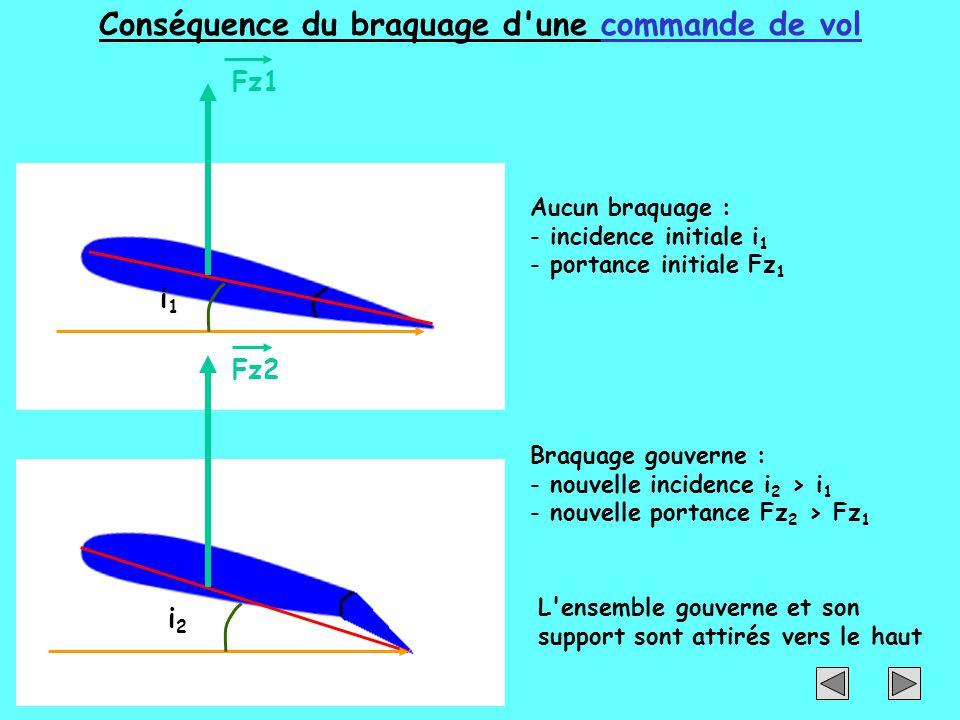 Conséquence du braquage d'une commande de vol i1i1 i2i2 Aucun braquage : - incidence initiale i 1 - portance initiale Fz 1 Fz1Fz2 Braquage gouverne :
