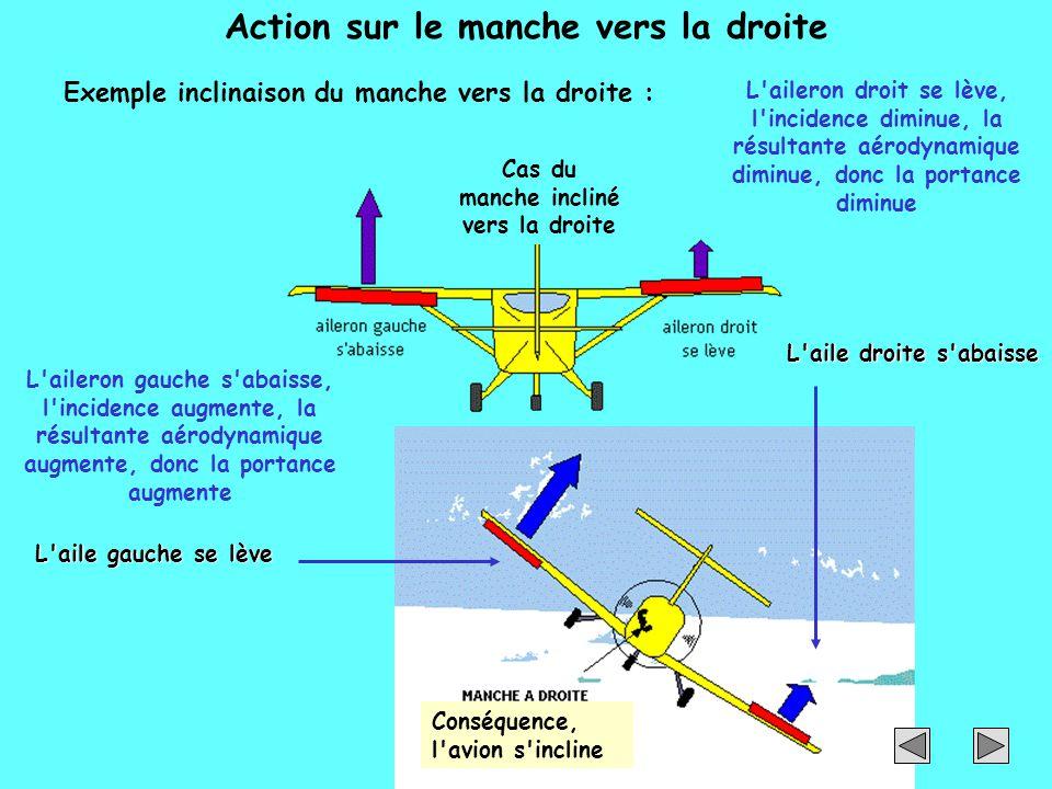 Action sur le manche vers la droite Conséquence, l'avion s'incline Exemple inclinaison du manche vers la droite : L'aileron gauche s'abaisse, l'incide