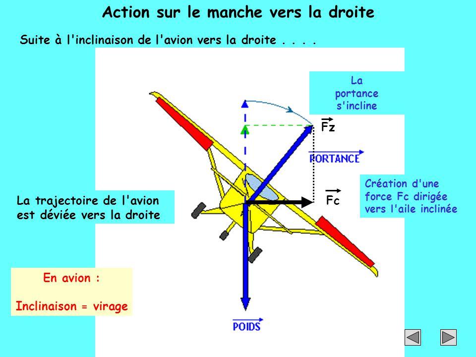 Fz Action sur le manche vers la droite La portance s'incline Suite à l'inclinaison de l'avion vers la droite.... Fc Création d'une force Fc dirigée ve