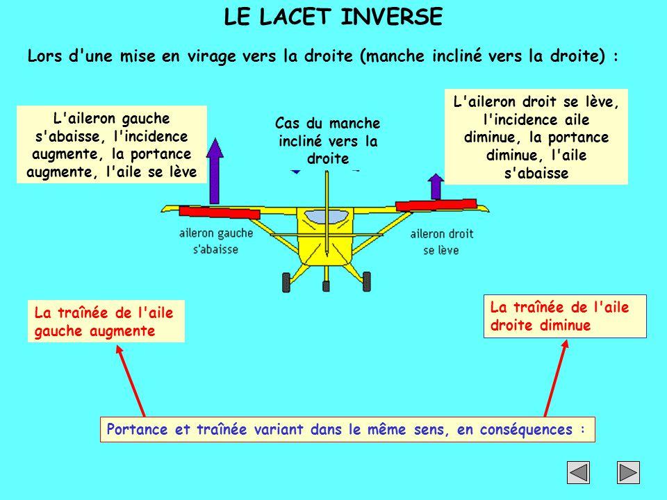 LE LACET INVERSE Lors d'une mise en virage vers la droite (manche incliné vers la droite) : L'aileron gauche s'abaisse, l'incidence augmente, la porta