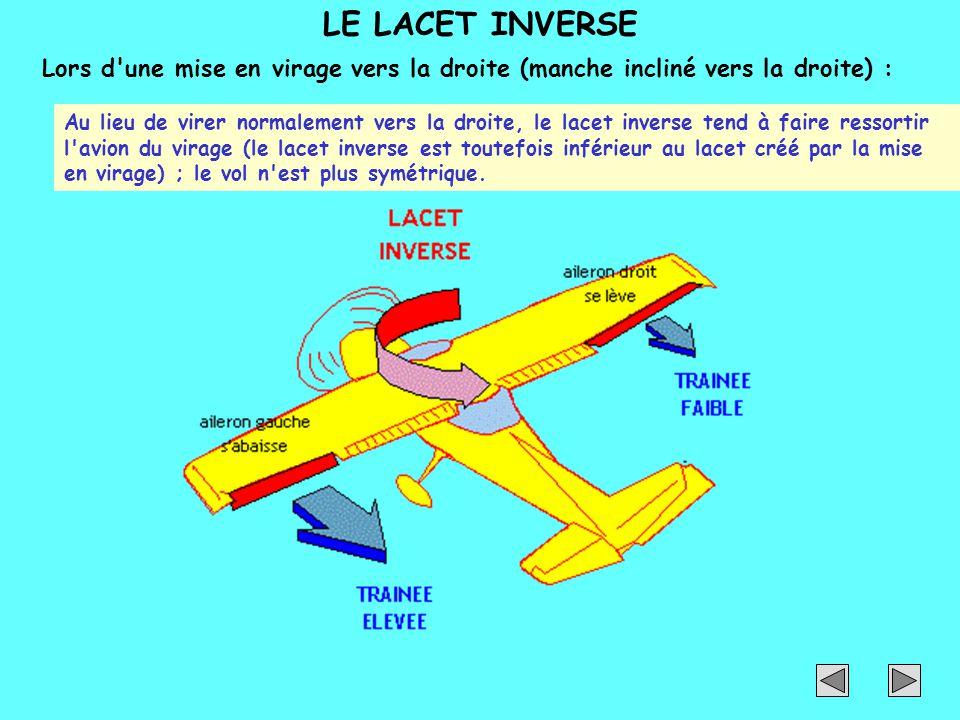LE LACET INVERSE Lors d'une mise en virage vers la droite (manche incliné vers la droite) : Au lieu de virer normalement vers la droite, le lacet inve