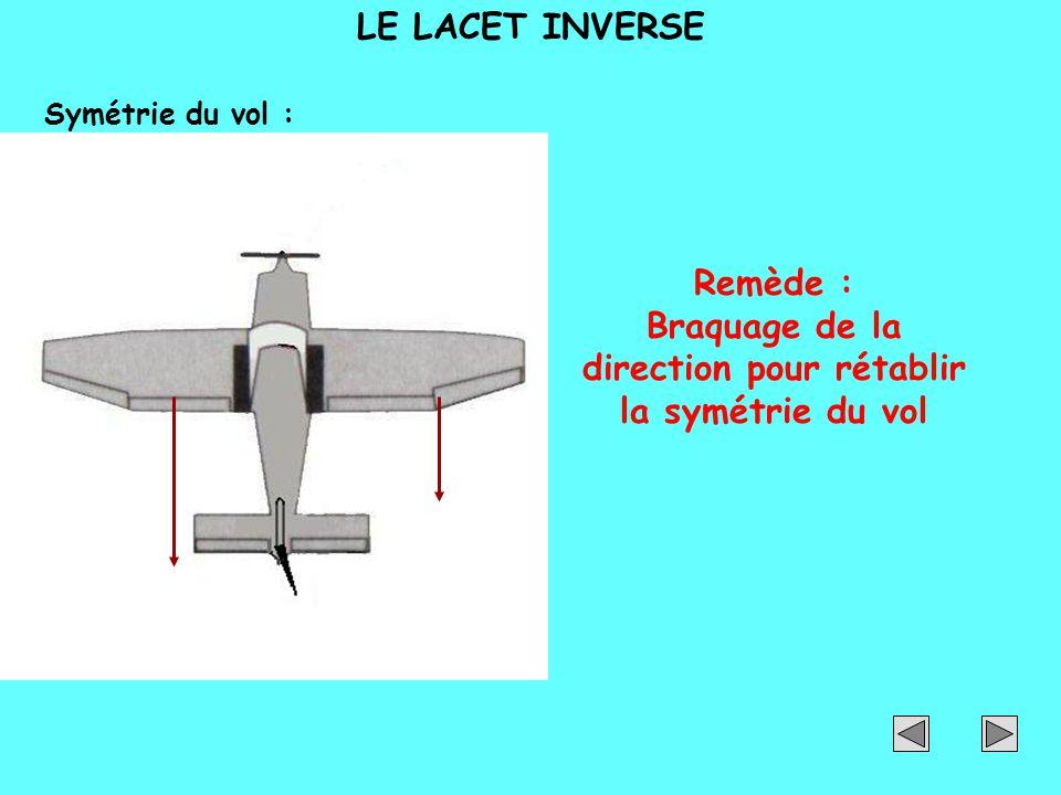 Remède : Braquage de la direction pour rétablir la symétrie du vol Mise en virage Symétrie du vol : LE LACET INVERSE