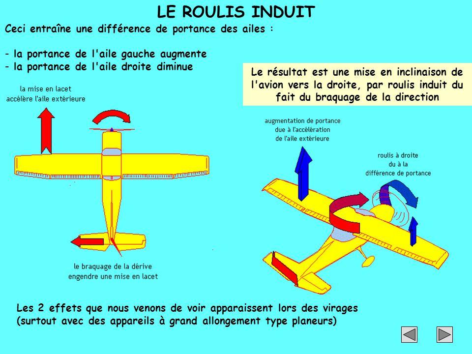 LE ROULIS INDUIT Ceci entraîne une différence de portance des ailes : - la portance de l'aile gauche augmente - la portance de l'aile droite diminue L
