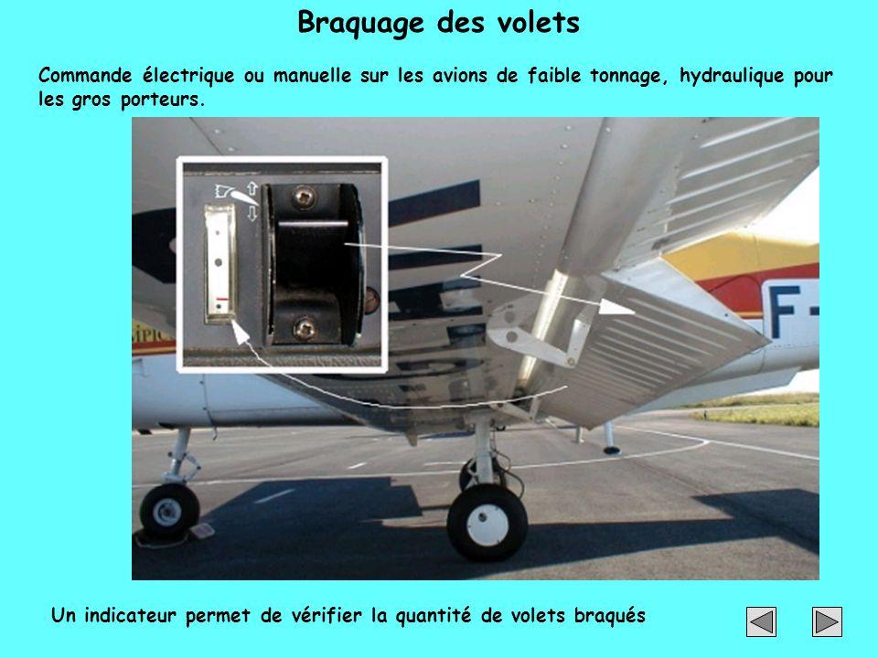 Braquage des volets Commande électrique ou manuelle sur les avions de faible tonnage, hydraulique pour les gros porteurs. Un indicateur permet de véri