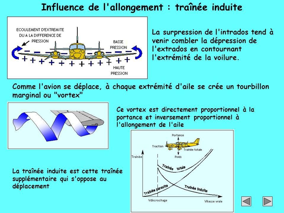 Influence de l'allongement : traînée induite La surpression de l'intrados tend à venir combler la dépression de l'extrados en contournant l'extrémité