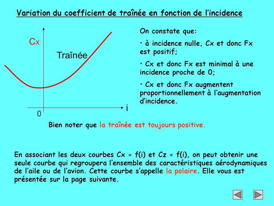 Variation du coefficient de traînée en fonction de l'incidence Traînée CxCx i 0 On constate que: à incidence nulle, Cx et donc Fx est positif; Cx et d