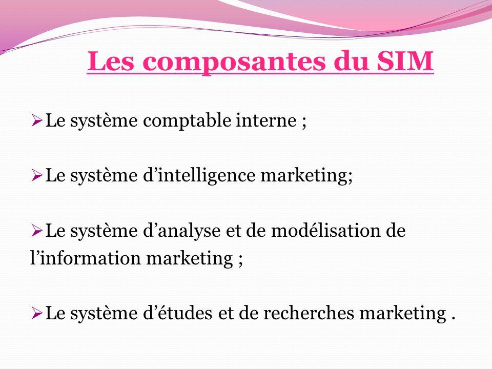 Les composantes du SIM  Le système comptable interne ;  Le système d'intelligence marketing;  Le système d'analyse et de modélisation de l'informat
