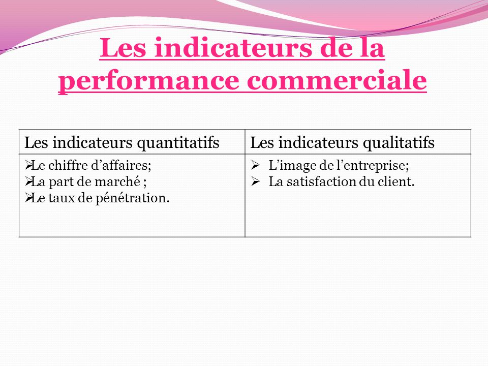 Les indicateurs de la performance commerciale Les indicateurs quantitatifsLes indicateurs qualitatifs  Le chiffre d'affaires;  La part de marché ; 