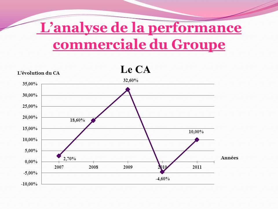 L'analyse de la performance commerciale du Groupe