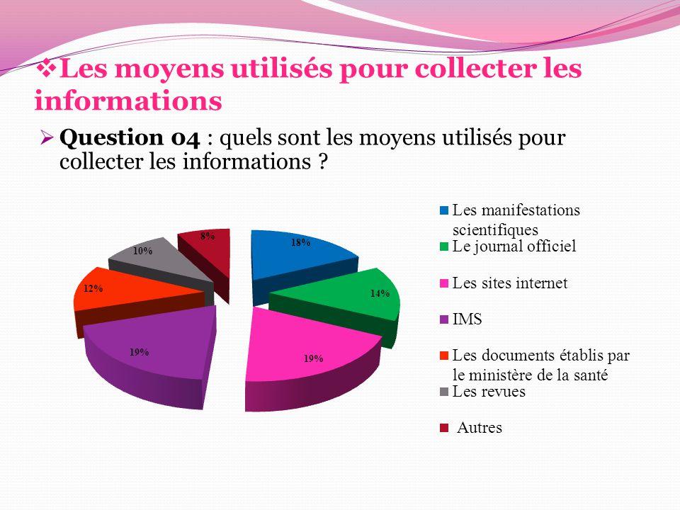  Les moyens utilisés pour collecter les informations  Question 04 : quels sont les moyens utilisés pour collecter les informations ?