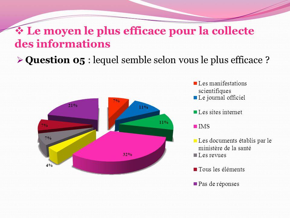  Le moyen le plus efficace pour la collecte des informations  Question 05 : lequel semble selon vous le plus efficace ?