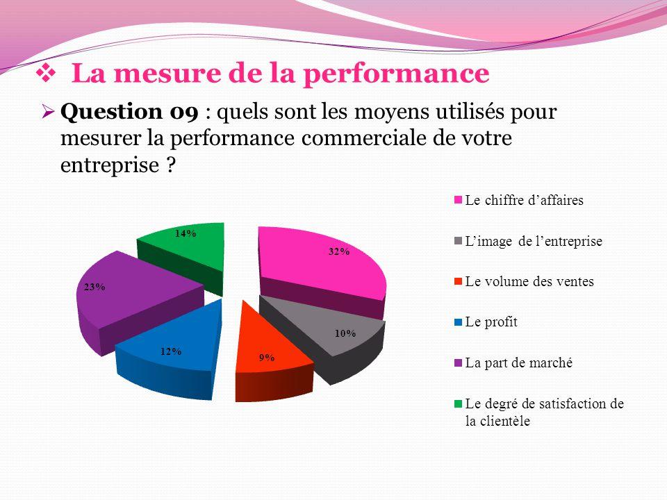  La mesure de la performance  Question 09 : quels sont les moyens utilisés pour mesurer la performance commerciale de votre entreprise ?