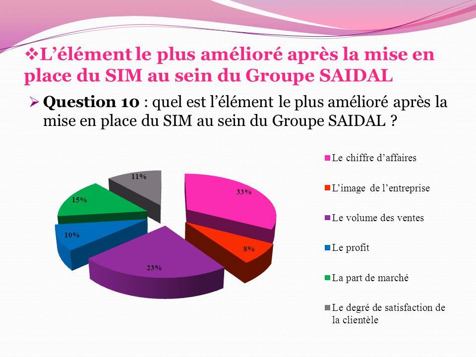  L'élément le plus amélioré après la mise en place du SIM au sein du Groupe SAIDAL  Question 10 : quel est l'élément le plus amélioré après la mise