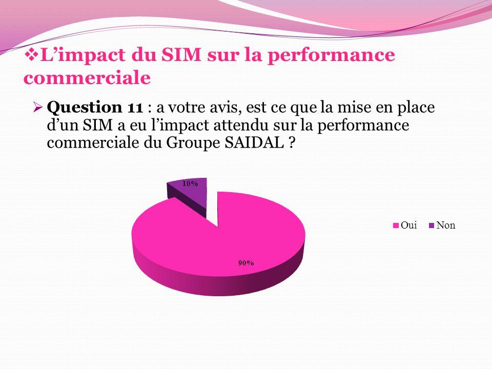  L'impact du SIM sur la performance commerciale  Question 11 : a votre avis, est ce que la mise en place d'un SIM a eu l'impact attendu sur la perfo