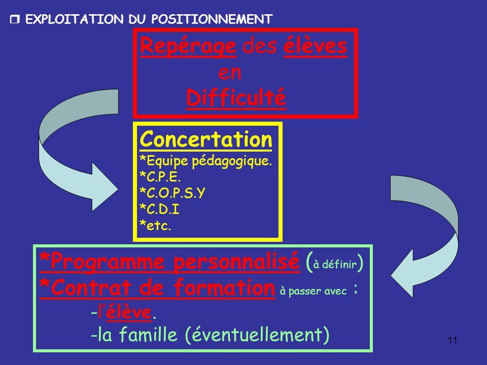 11 Repérage des élèves en Difficulté Concertation *Equipe pédagogique.