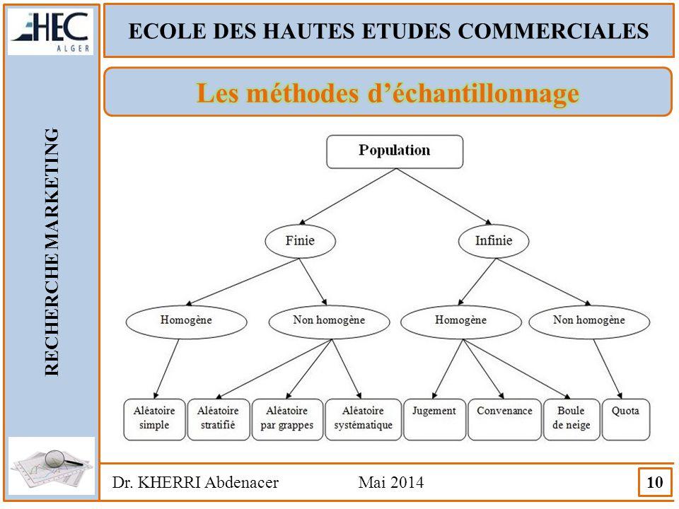 ECOLE DES HAUTES ETUDES COMMERCIALES RECHERCHE MARKETING Dr. KHERRI Abdenacer Mai 2014 10